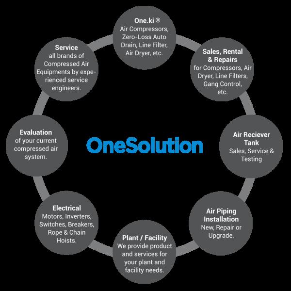 OneSolution